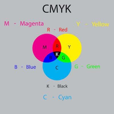 CMYK-Farbraum